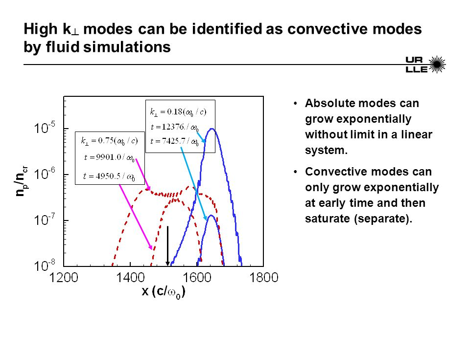 High k ┴ modes can be identified as convective modes by fluid simulations Absolute modes can grow exponentially without limit in a linear system. Conv