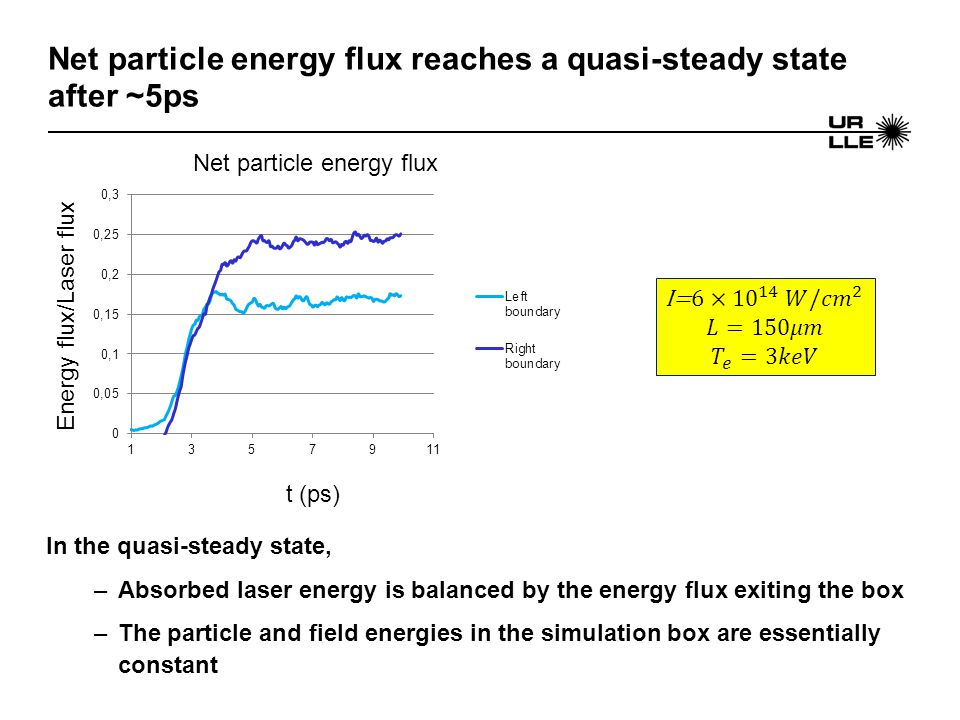 Net particle energy flux reaches a quasi-steady state after ~5ps In the quasi-steady state, –Absorbed laser energy is balanced by the energy flux exiting the box –The particle and field energies in the simulation box are essentially constant t (ps) Net particle energy flux Energy flux/Laser flux