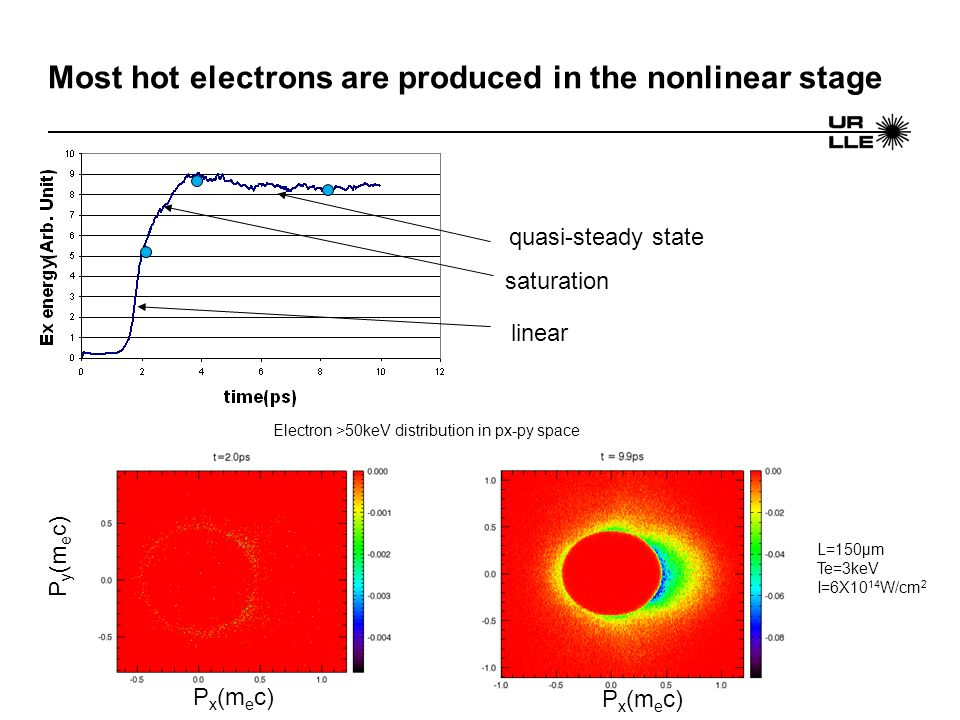 Most hot electrons are produced in the nonlinear stage L=150μm Te=3keV I=6X10 14 W/cm 2 Electron >50keV distribution in px-py space linear saturation