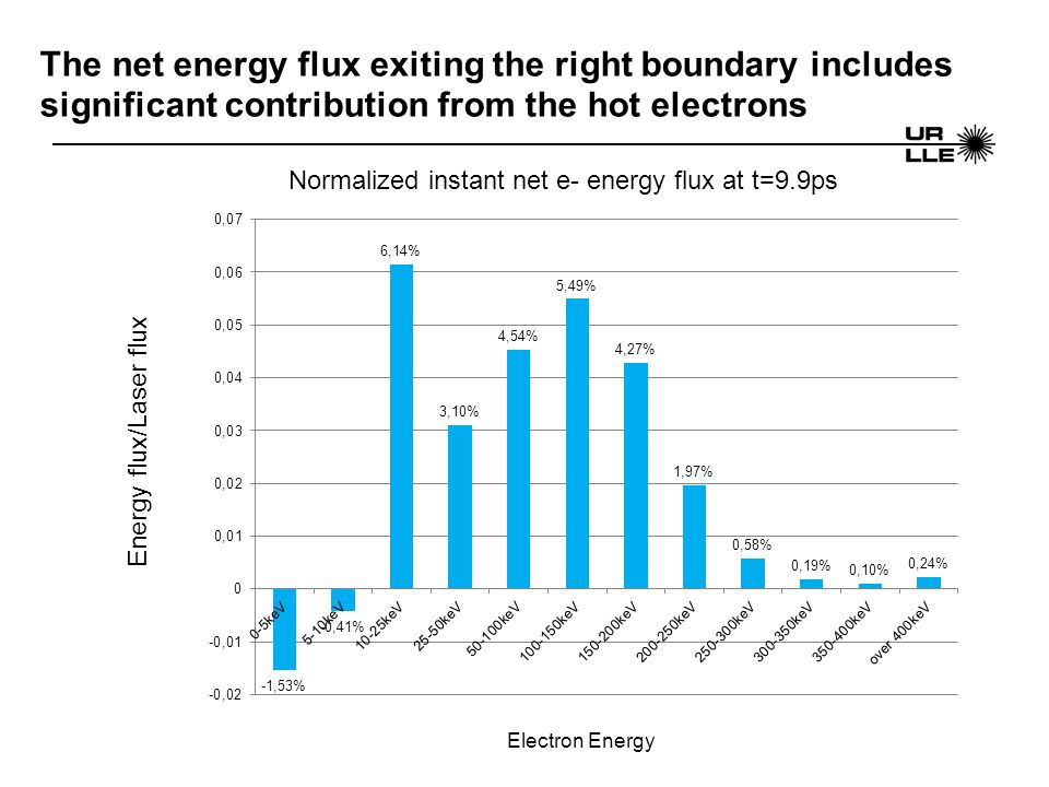 The net energy flux exiting the right boundary includes significant contribution from the hot electrons Energy flux/Laser flux Normalized instant net