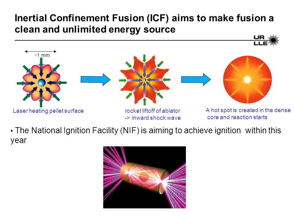 Inertial Confinement Fusion (ICF) aims to make fusion a clean and unlimited energy source Laser heating pellet surfacerocket liftoff of ablator -> inward shock wave A hot spot is created in the dense core and reaction starts ~1 mm The National Ignition Facility (NIF) is aiming to achieve ignition within this year