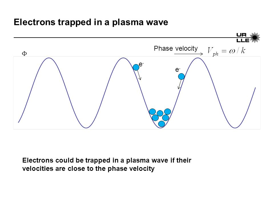Electrons trapped in a plasma wave e-e- e-e- Phase velocity Electrons could be trapped in a plasma wave if their velocities are close to the phase velocity