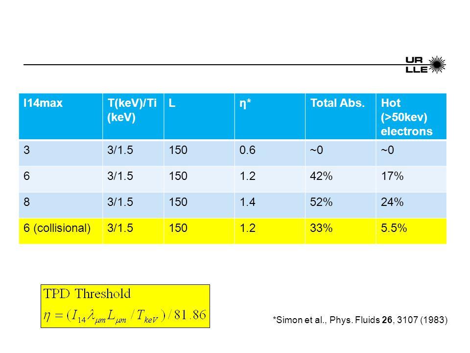 I14maxT(keV)/Ti (keV) Lη*η*Total Abs.Hot (>50kev) electrons 33/1.51500.6~0 63/1.51501.242%17% 83/1.51501.452%24% 6 (collisional)3/1.51501.233%5.5% *Simon et al., Phys.