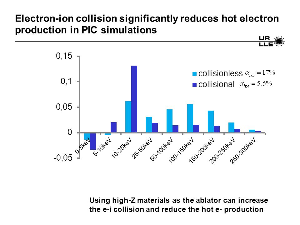 Electron-ion collision significantly reduces hot electron production in PIC simulations Using high-Z materials as the ablator can increase the e-i col