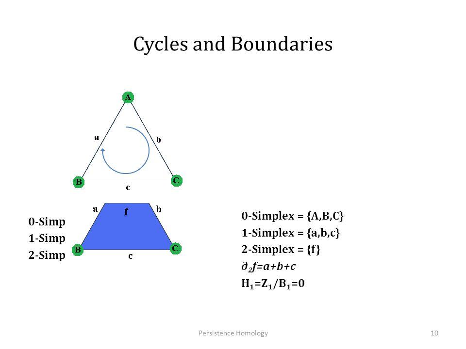 Homology of a Circle (S 1 ) Persistence Homology11 Vertices v Edges e Boundary ( ∂ 1 ) ∂e=v-v ∆ 0 (S 1 ) ∆ 1 (S 1 ) H0H0 H1H1