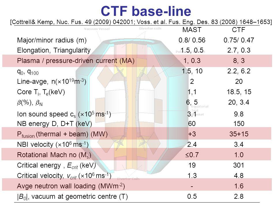MASTCTF Major/minor radius (m)0.8/ 0.560.75/ 0.47 Elongation, Triangularity1.5, 0.52.7, 0.3 Plasma / pressure-driven current (MA)1, 0.38, 3 q 0, q 100 1.5, 102.2, 6.2 Line-avge, n(  10 19 m -3 ) 220 Core T i, T e (keV)1,118.5, 15  (%),  N 6, 520, 3.4 Ion sound speed c s (  10 5 ms -1 ) 3.19.8 NB energy D, D+T (keV)60150 P fusion (thermal + beam) (MW)+335+15 NBI velocity (  10 6 ms -1 ) 2.43.4 Rotational Mach no (M s )  0.7 1.0 Critical energy, E crit (keV)19301 Critical velocity, v crit (  10 6 ms -1 ) 1.34.8 Avge neutron wall loading (MWm -2 )-1.6 |B 0 |, vacuum at geometric centre (T)0.52.8 CTF base-line [Cottrell& Kemp, Nuc.