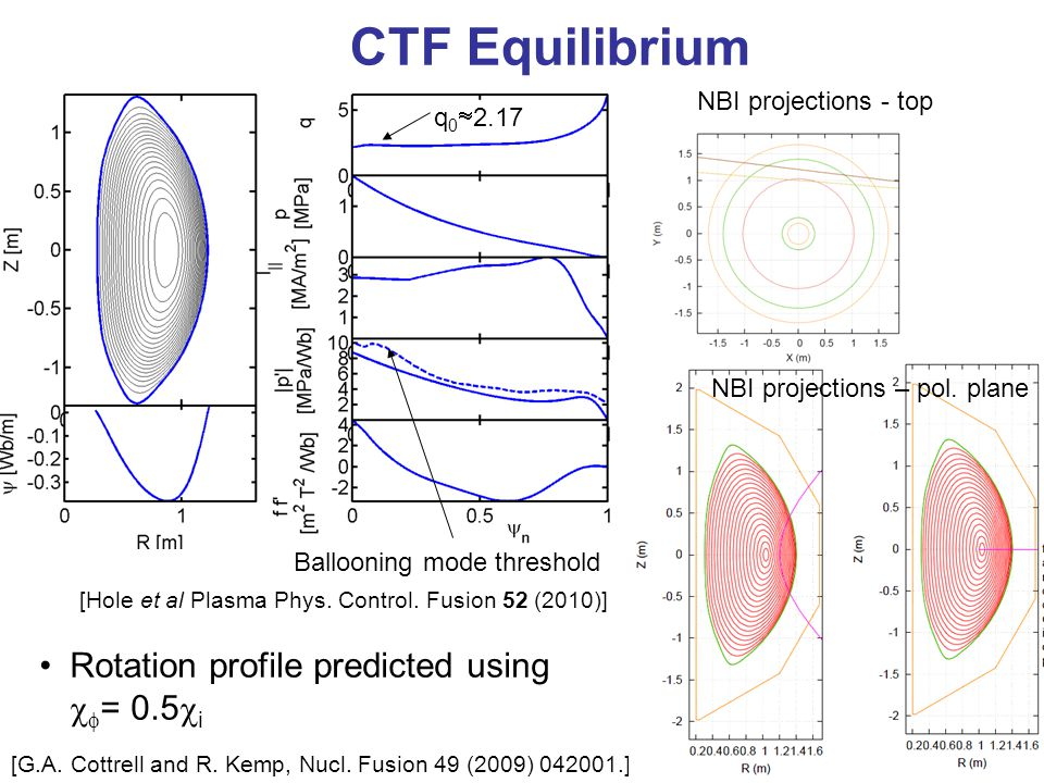CTF Equilibrium q 0  2.17 Ballooning mode threshold Rotation profile predicted using   = 0.5  i [G.A.