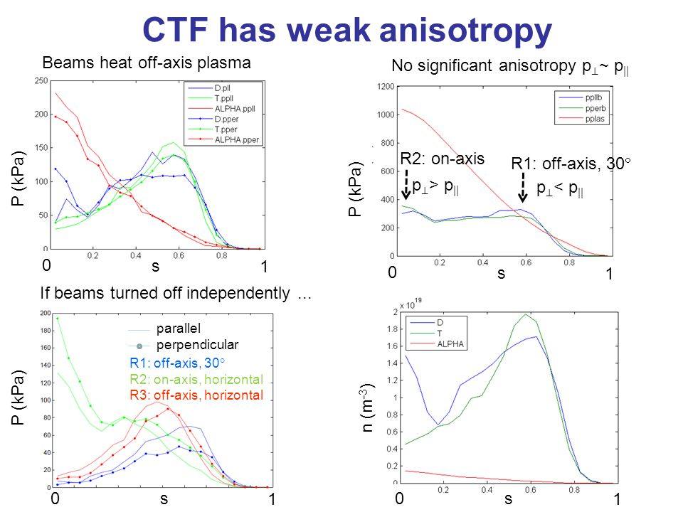 CTF has weak anisotropy Beams heat off-axis plasma No significant anisotropy p ⊥ ~ p || s 0 1 P (kPa) s 0 1 n (m -3 ) s 0 1 P (kPa) s 0 1 R1: off-axis, 30  R2: on-axis, horizontal R3: off-axis, horizontal parallel perpendicular R2: on-axis R1: off-axis, 30  If beams turned off independently...