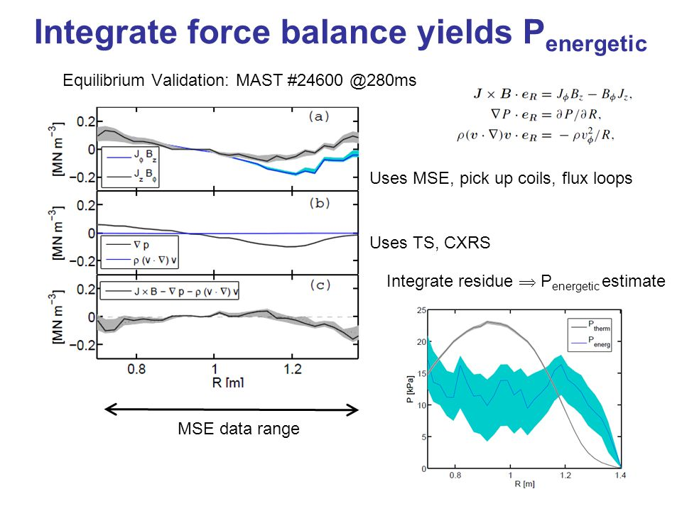 Integrate force balance yields P energetic Equilibrium Validation: MAST #24600 @280ms Uses MSE, pick up coils, flux loops Uses TS, CXRS MSE data range Integrate residue  P energetic estimate