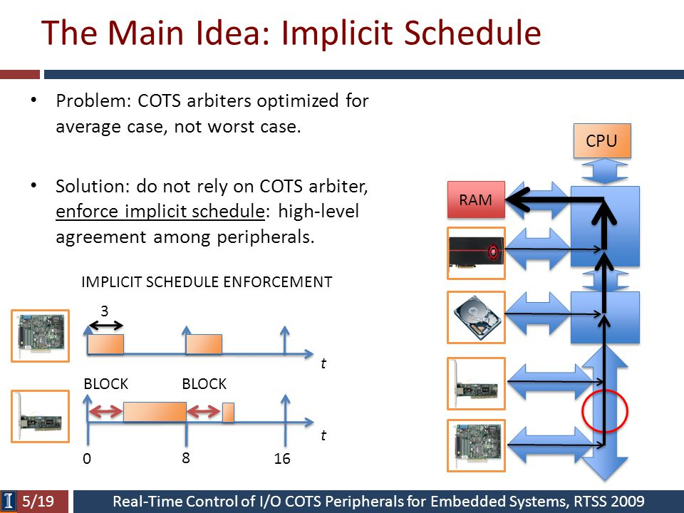 Real-Time Control of I/O COTS Peripherals for Embedded Systems, RTSS 2009 The Main Idea: Implicit Schedule IMPLICIT SCHEDULE ENFORCEMENT CPU RAM 5/19