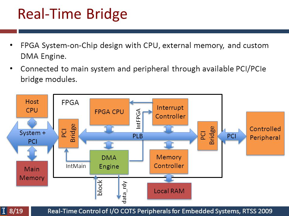 Real-Time Control of I/O COTS Peripherals for Embedded Systems, RTSS 2009 Real-Time Bridge FPGA CPU PLB Interrupt Controller Interrupt Controller DMA