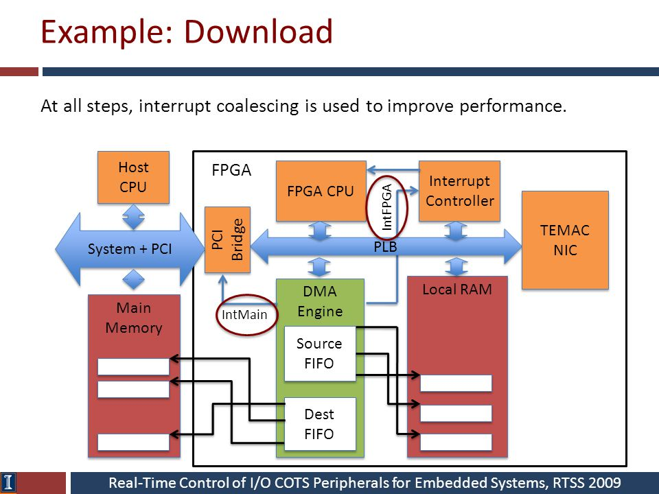 Real-Time Control of I/O COTS Peripherals for Embedded Systems, RTSS 2009 Example: Download FPGA CPU PLB Interrupt Controller Interrupt Controller DMA