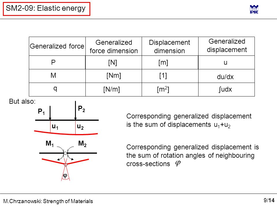 9/149/14 M.Chrzanowski: Strength of Materials SM2-09: Elastic energy Generalized displacement Displacement dimension Generalized force dimension [1] P [Nm] q M [N]u [m] [N/m][m 2 ] du/dx  udx But also: Corresponding generalized displacement is the sum of displacements u 1 +u 2 P2P2 P1P1 u1u1 u2u2 M2M2 M1M1  Corresponding generalized displacement is the sum of rotation angles of neighbouring cross-sections Generalized force