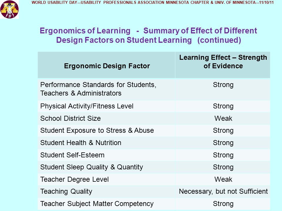 Ergonomics of Learning - Summary of Effect of Different Design Factors on Student Learning (continued) Ergonomic Design Factor Learning Effect – Strength of Evidence Performance Standards for Students, Teachers & Administrators Strong Physical Activity/Fitness LevelStrong School District SizeWeak Student Exposure to Stress & AbuseStrong Student Health & NutritionStrong Student Self-EsteemStrong Student Sleep Quality & QuantityStrong Teacher Degree LevelWeak Teaching QualityNecessary, but not Sufficient Teacher Subject Matter CompetencyStrong WORLD USABILITY DAY---USABILITY PROFESSIONALS ASSOCIATION MINNESOTA CHAPTER & UNIV.