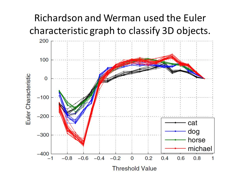 Richardson and Werman used the Euler characteristic graph to classify 3D objects.