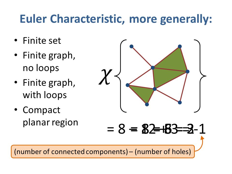 Euler Characteristic, more generally: Finite set Finite graph, no loops Finite graph, with loops Compact planar region = 8= 8 – 5 = 3= 8 – 6 = 2= 8 –