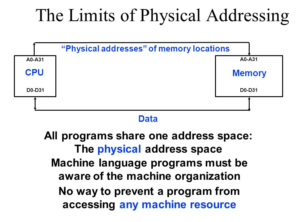 The Limits of Physical Addressing CPU Memory A0-A31 D0-D31 Physical addresses of memory locations Data All programs share one address space: The physical address space No way to prevent a program from accessing any machine resource Machine language programs must be aware of the machine organization