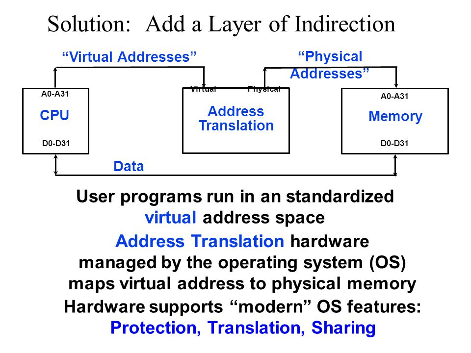 Solution: Add a Layer of Indirection CPU Memory A0-A31 D0-D31 Data User programs run in an standardized virtual address space Address Translation hardware managed by the operating system (OS) maps virtual address to physical memory Physical Addresses Address Translation VirtualPhysical Virtual Addresses Hardware supports modern OS features: Protection, Translation, Sharing