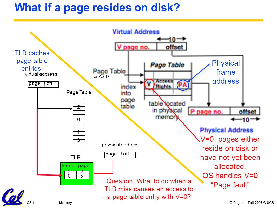 """UC Regents Fall 2006 © UCBCS 152 L15: Virtual Memory V=0 pages either reside on disk or have not yet been allocated. OS handles V=0 """"Page fault"""" What"""