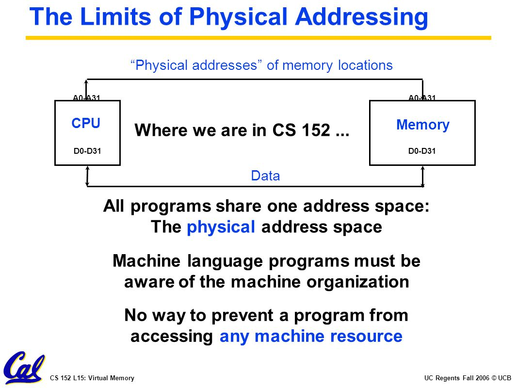 UC Regents Fall 2006 © UCBCS 152 L15: Virtual Memory The Limits of Physical Addressing CPU Memory A0-A31 D0-D31 Physical addresses of memory locations Data All programs share one address space: The physical address space No way to prevent a program from accessing any machine resource Machine language programs must be aware of the machine organization Where we are in CS 152...