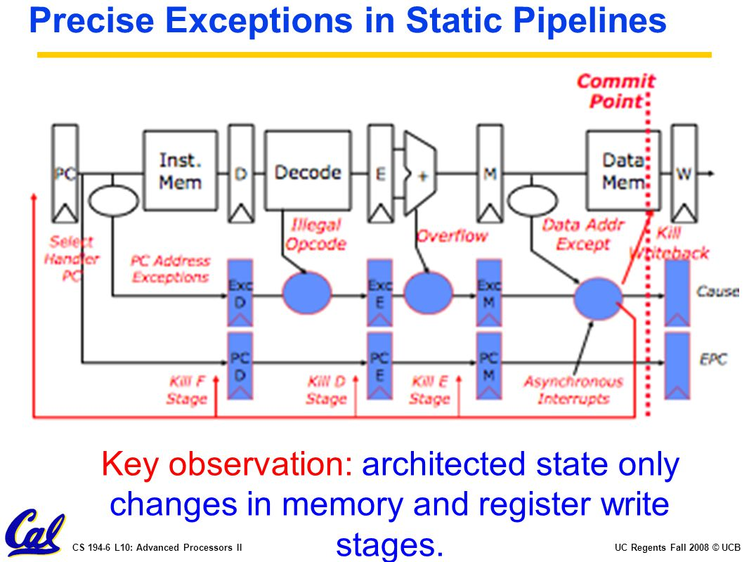 UC Regents Fall 2008 © UCBCS 194-6 L10: Advanced Processors II Precise Exceptions in Static Pipelines Key observation: architected state only changes