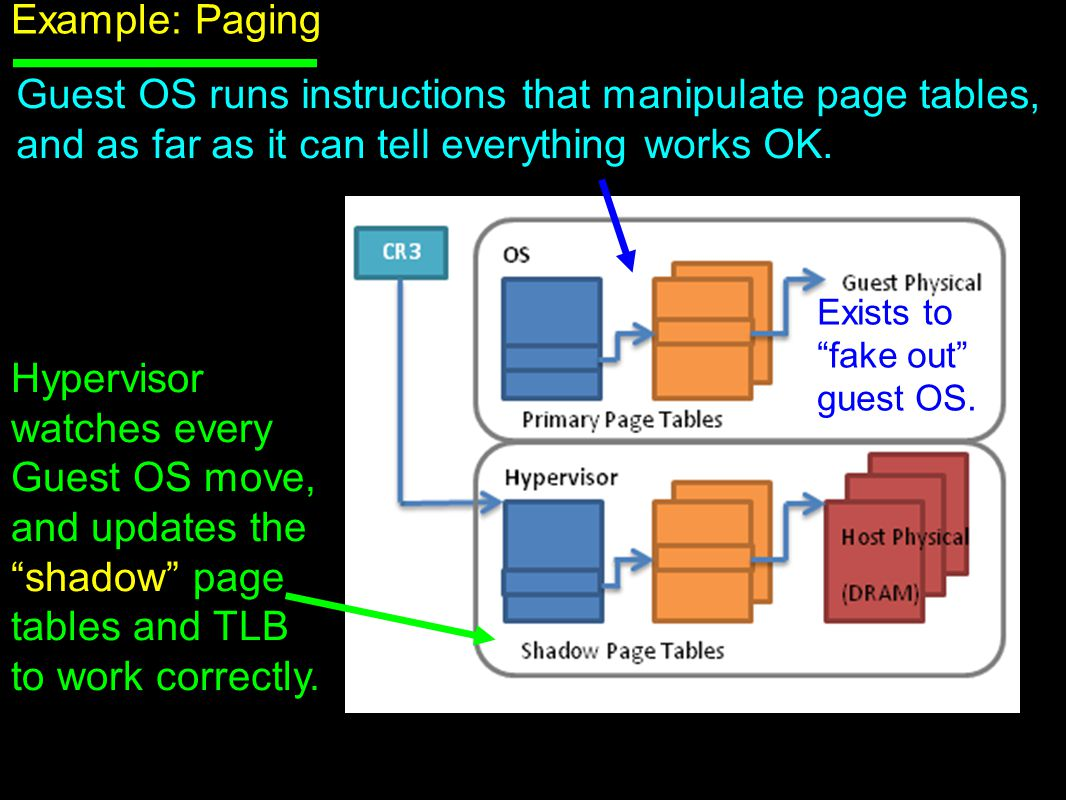 """Example: Paging Guest OS runs instructions that manipulate page tables, and as far as it can tell everything works OK. Exists to """"fake out"""" guest OS."""