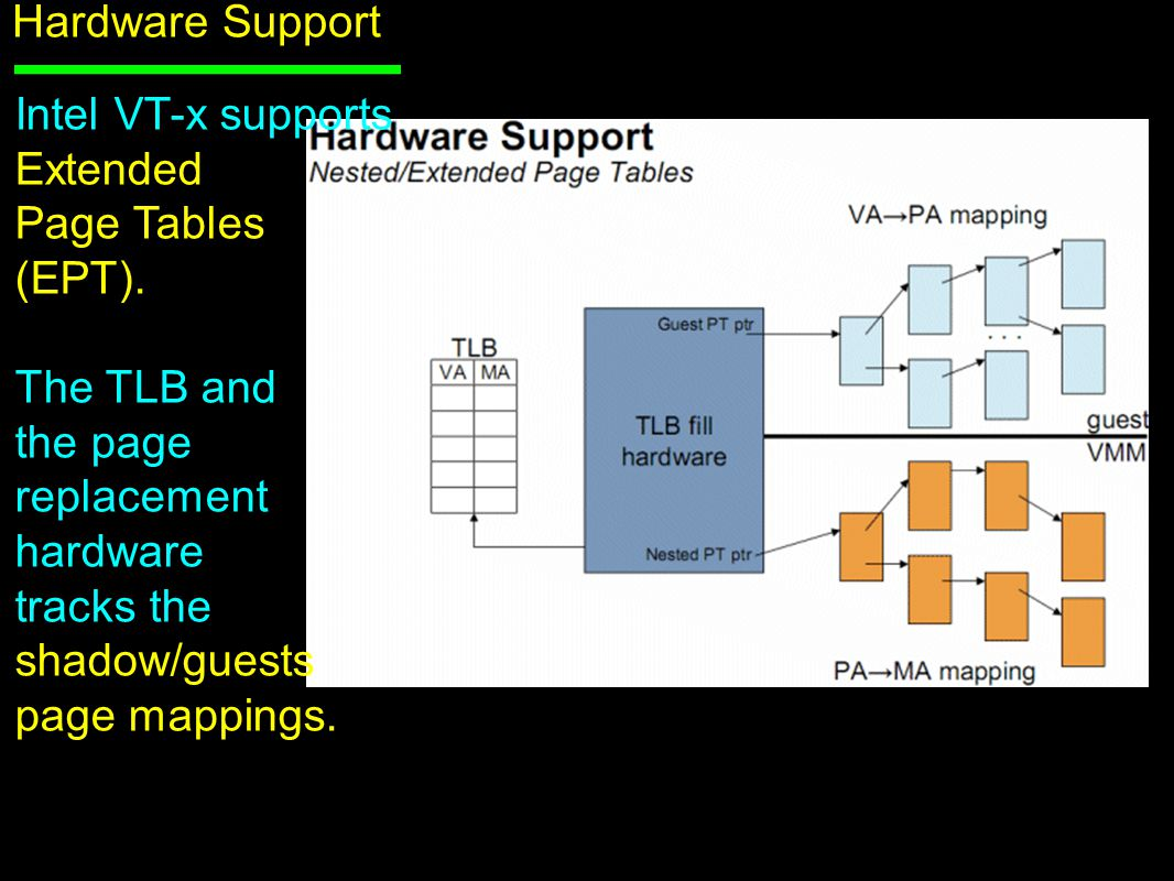 Hardware Support Intel VT-x supports Extended Page Tables (EPT).
