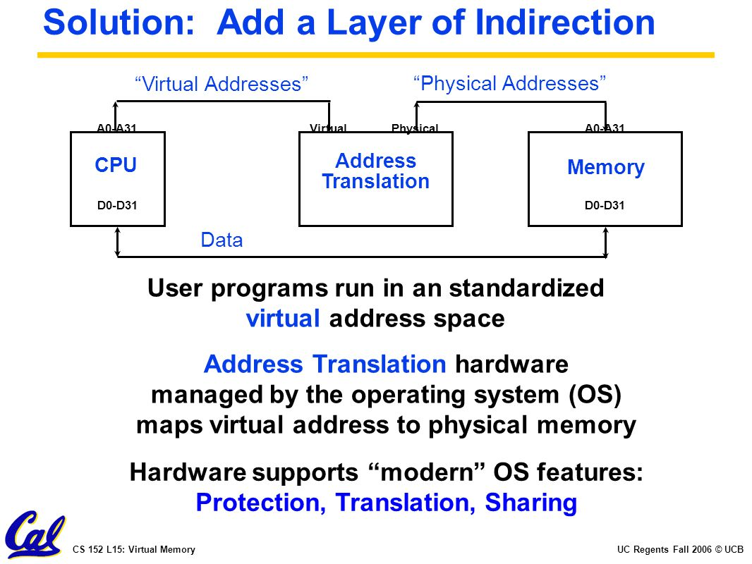 UC Regents Fall 2006 © UCBCS 152 L15: Virtual Memory Solution: Add a Layer of Indirection CPU Memory A0-A31 D0-D31 Data User programs run in an standa
