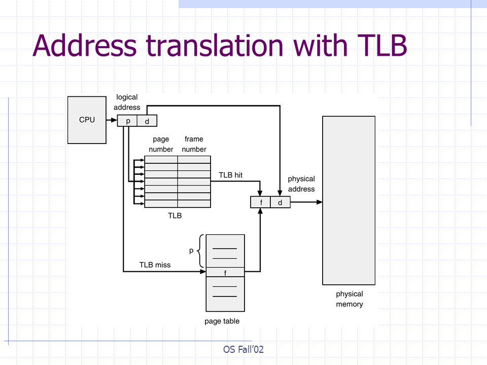 OS Fall'02 Address translation with TLB