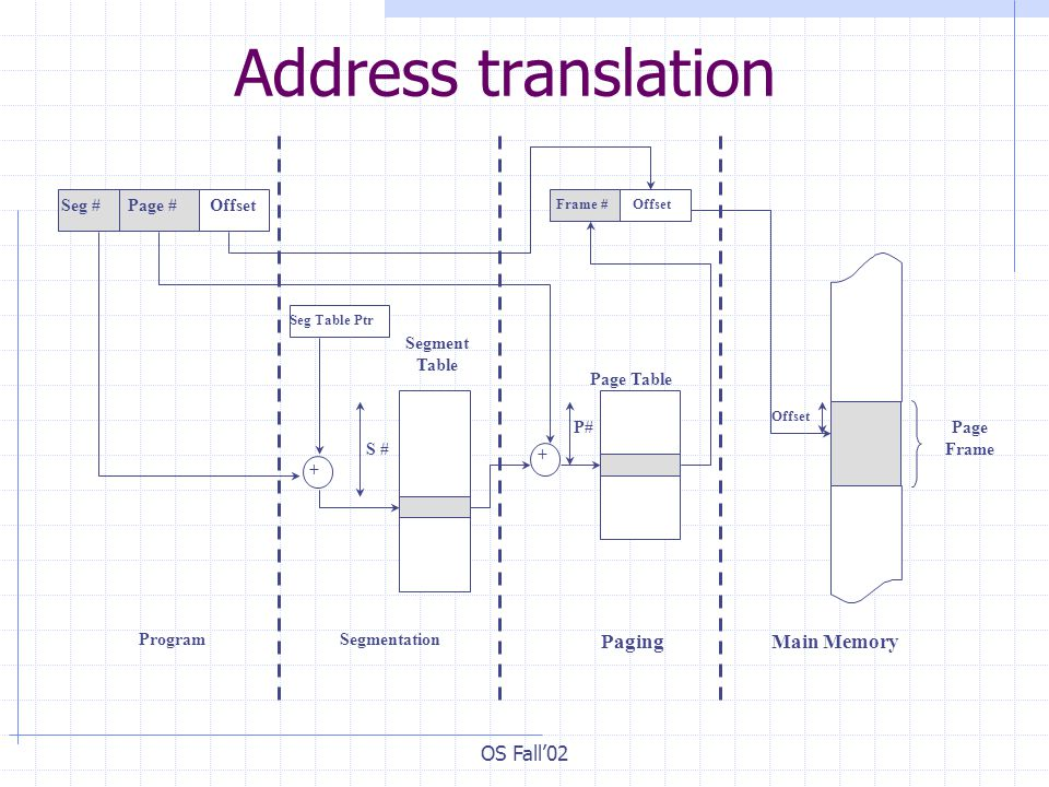 OS Fall'02 Address translation Main Memory Page Frame Offset Paging Page Table P# + Frame #Offset Seg Table Ptr + S # SegmentationProgram Segment Table Seg #Page #Offset