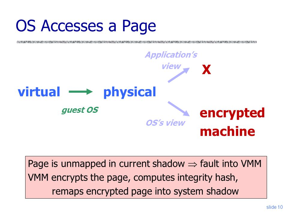 OS Accesses a Page virtualphysical guest OS Application's view slide 10 OS's view Page is unmapped in current shadow  fault into VMM VMM encrypts the page, computes integrity hash, remaps encrypted page into system shadow X encrypted machine