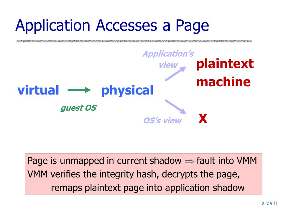 Application Accesses a Page virtualphysical X guest OS Application's view plaintext machine OS's view Page is unmapped in current shadow  fault into VMM VMM verifies the integrity hash, decrypts the page, remaps plaintext page into application shadow slide 11