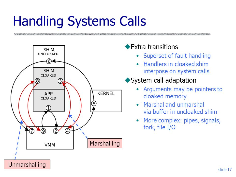Handling Systems Calls uExtra transitions Superset of fault handling Handlers in cloaked shim interpose on system calls uSystem call adaptation Arguments may be pointers to cloaked memory Marshal and unmarshal via buffer in uncloaked shim More complex: pipes, signals, fork, file I/O slide 17 Marshalling Unmarshalling