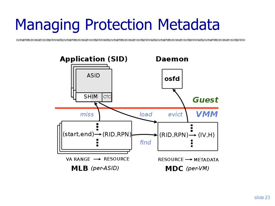 Managing Protection Metadata slide 23