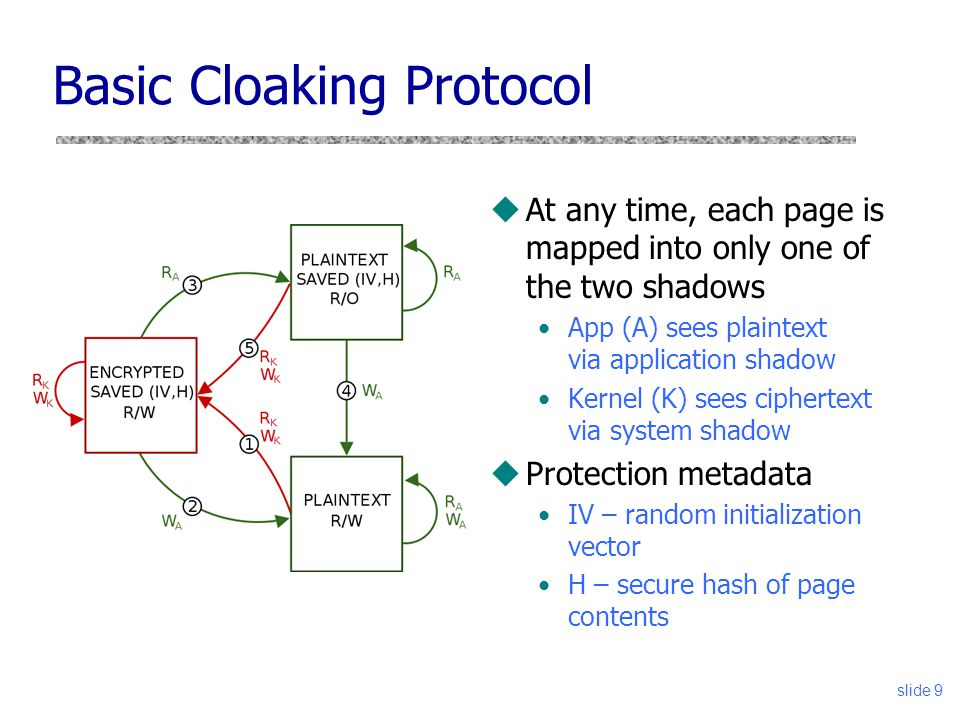 Basic Cloaking Protocol uAt any time, each page is mapped into only one of the two shadows App (A) sees plaintext via application shadow Kernel (K) se
