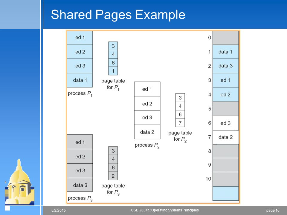 page 165/2/2015 CSE 30341: Operating Systems Principles Shared Pages Example