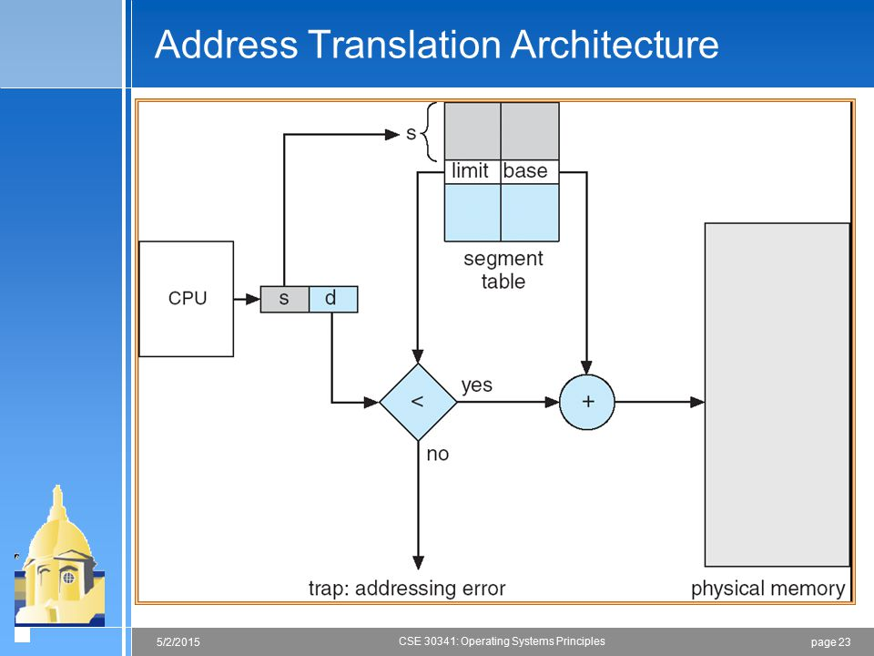page 235/2/2015 CSE 30341: Operating Systems Principles Address Translation Architecture