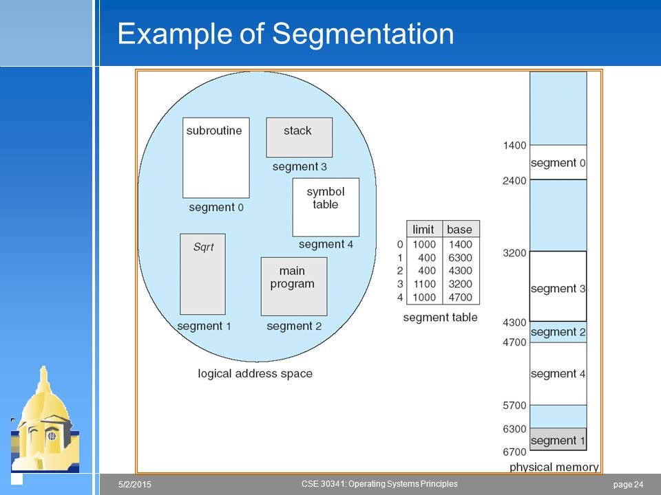 page 245/2/2015 CSE 30341: Operating Systems Principles Example of Segmentation