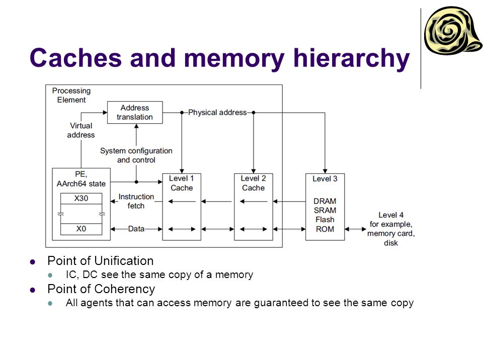 Memory types Normal Bulk memory operations, R/W, R/O Device Speculative reads forbidden Additional attributes Gathering  Prevents aggregation of R/W Reordering  Preserves access order and synchronization requirements Early write acknowledgement  Write can be acknowledged other than at the end point Shareability Non-shareable, inner shareable, outer shareable Cacheability Non-cacheable, write-through cacheable, write-back cacheable