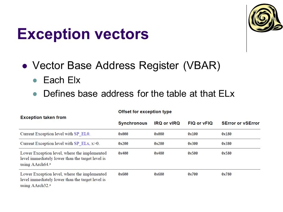 Exception vectors Vector Base Address Register (VBAR) Each Elx Defines base address for the table at that ELx