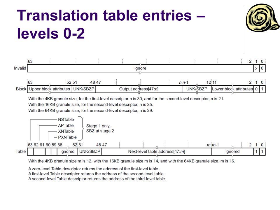 Translation table entries – levels 0-2