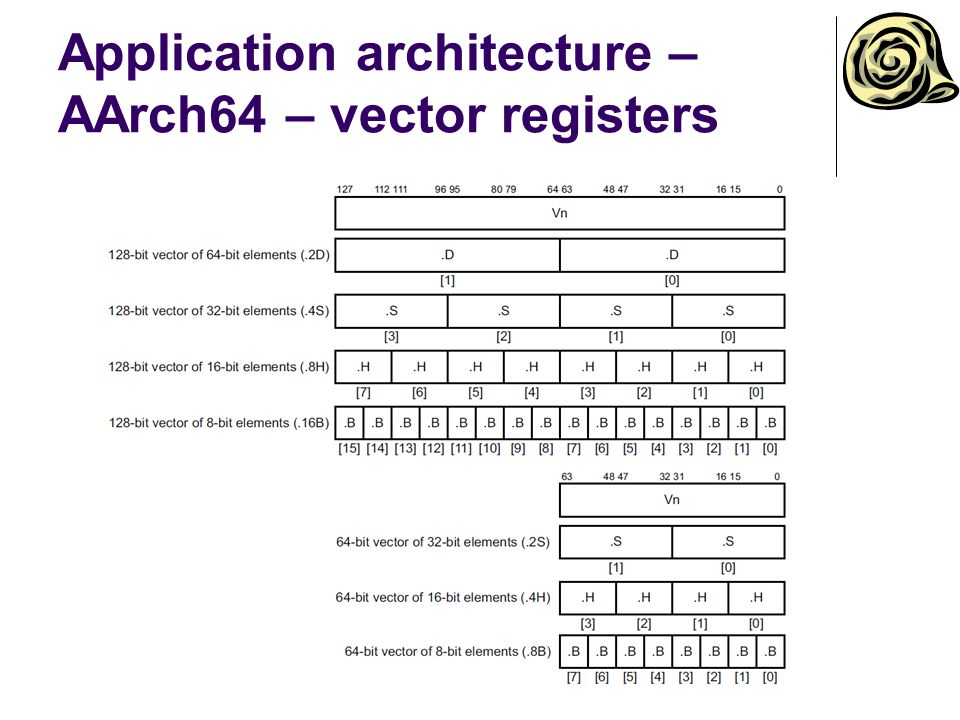 Application architecture – AArch64 – PSTATE Process state for EL0 Data processing flags N – negative Z – zero C – carry V – overflow Exception masking bits D – debug mask A – system error mask I – IRQ mask F – FIQ mask