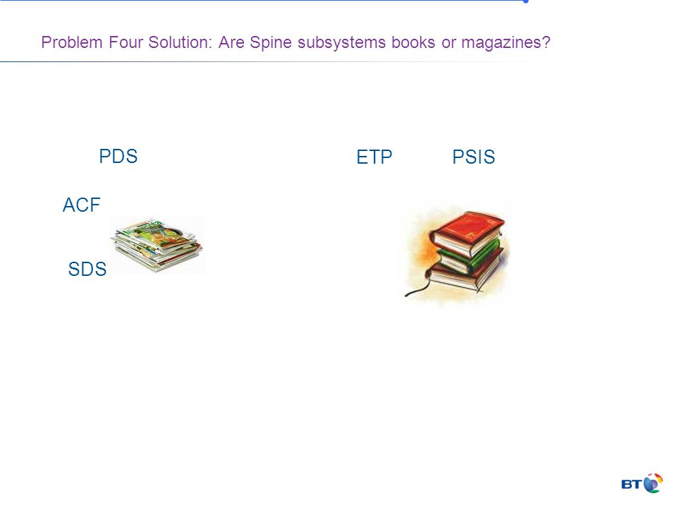 Problem Four Solution: Are Spine subsystems books or magazines PDS PSISETP ACF SDS