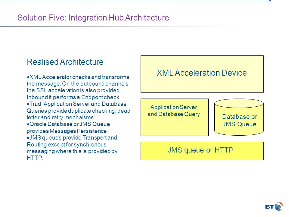 Solution Five: Integration Hub Architecture XML Acceleration Device Application Server and Database Query Database or JMS Queue JMS queue or HTTP Realised Architecture  XML Accelerator checks and transforms the message.
