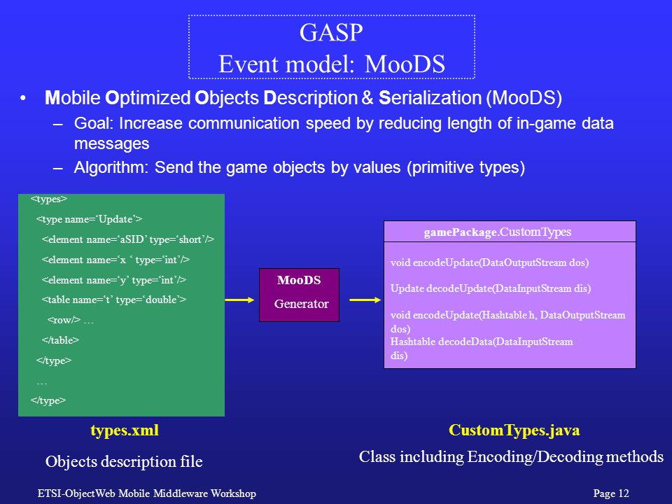 ETSI-ObjectWeb Mobile Middleware WorkshopPage 12 GASP Event model: MooDS … … types.xml MooDS Generator gamePackage.CustomTypes void encodeUpdate(DataOutputStream dos) Update decodeUpdate(DataInputStream dis) Hashtable decodeData(DataInputStream dis) void encodeUpdate(Hashtable h, DataOutputStream dos) Objects description file Class including Encoding/Decoding methods CustomTypes.java Mobile Optimized Objects Description & Serialization (MooDS) –Goal: Increase communication speed by reducing length of in-game data messages –Algorithm: Send the game objects by values (primitive types)