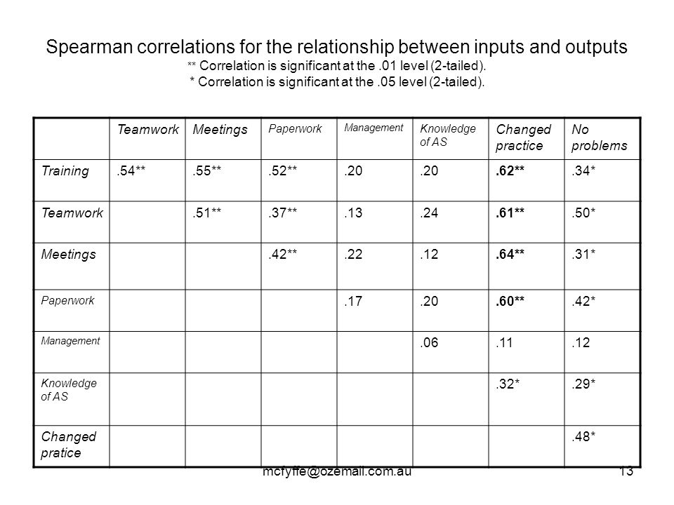 mcfyffe@ozemail.com.au13 Spearman correlations for the relationship between inputs and outputs ** Correlation is significant at the.01 level (2-tailed