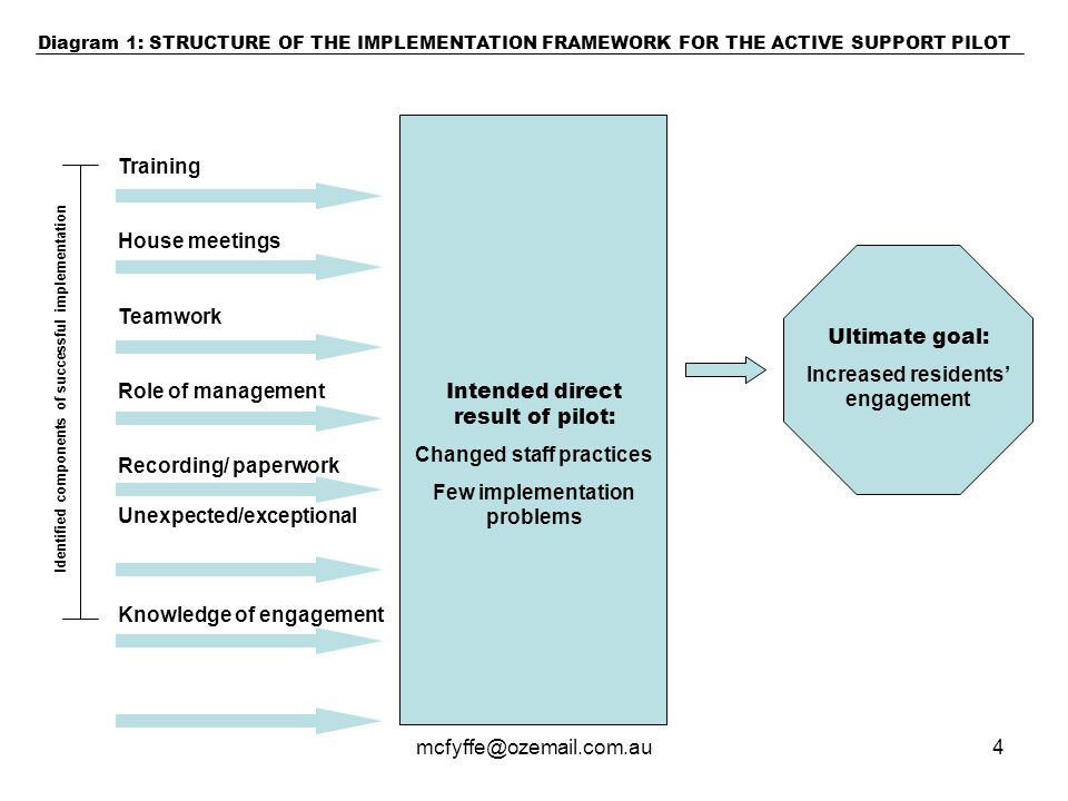mcfyffe@ozemail.com.au4 Intended direct result of pilot: Changed staff practices Few implementation problems Ultimate goal: Increased residents' engagement Identified components of successful implementation Training House meetings Teamwork Role of management Recording/ paperwork Unexpected/exceptional Knowledge of engagement Diagram 1: STRUCTURE OF THE IMPLEMENTATION FRAMEWORK FOR THE ACTIVE SUPPORT PILOT
