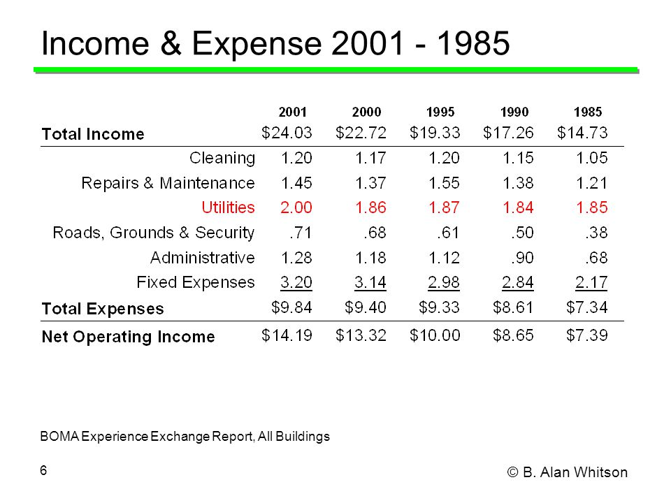 © B. Alan Whitson 6 Income & Expense 2001 - 1985 BOMA Experience Exchange Report, All Buildings