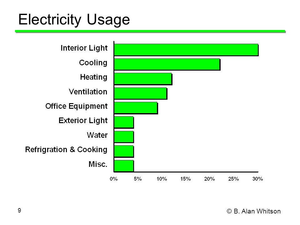 © B. Alan Whitson 9 Electricity Usage