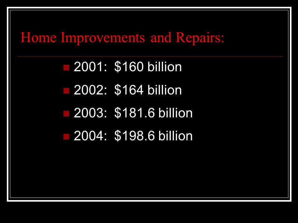 Home Improvements and Repairs: 2001: $160 billion 2002: $164 billion 2003: $181.6 billion 2004: $198.6 billion